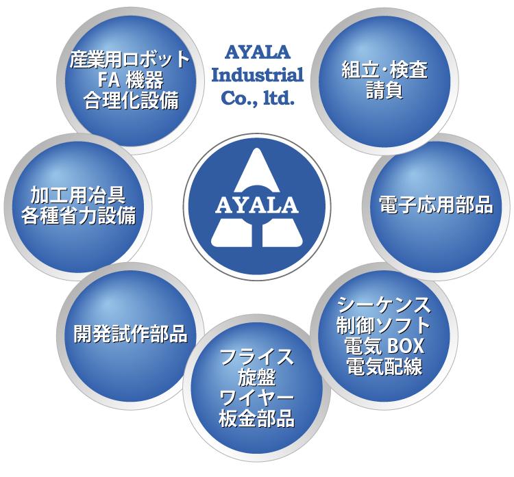 アヤラ産業の事業領域